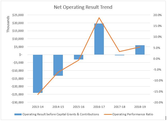 Net Operating Result Trend